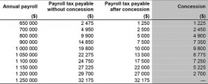 payroll table, tax concessions SDP solutions